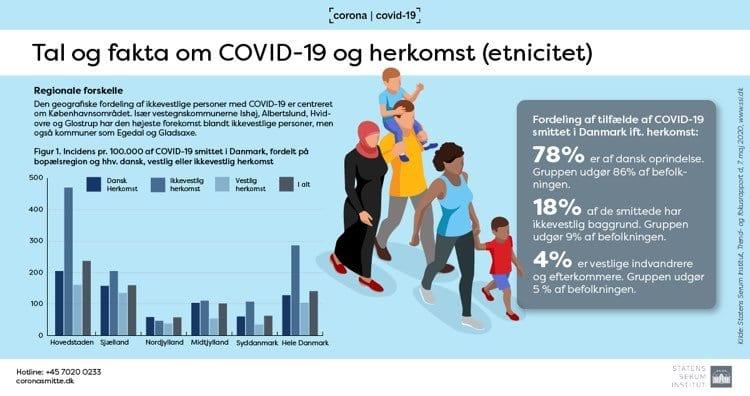 Ny rapport med fokus på etnicitet og alder blandt COVID-19 smittede i Danmark